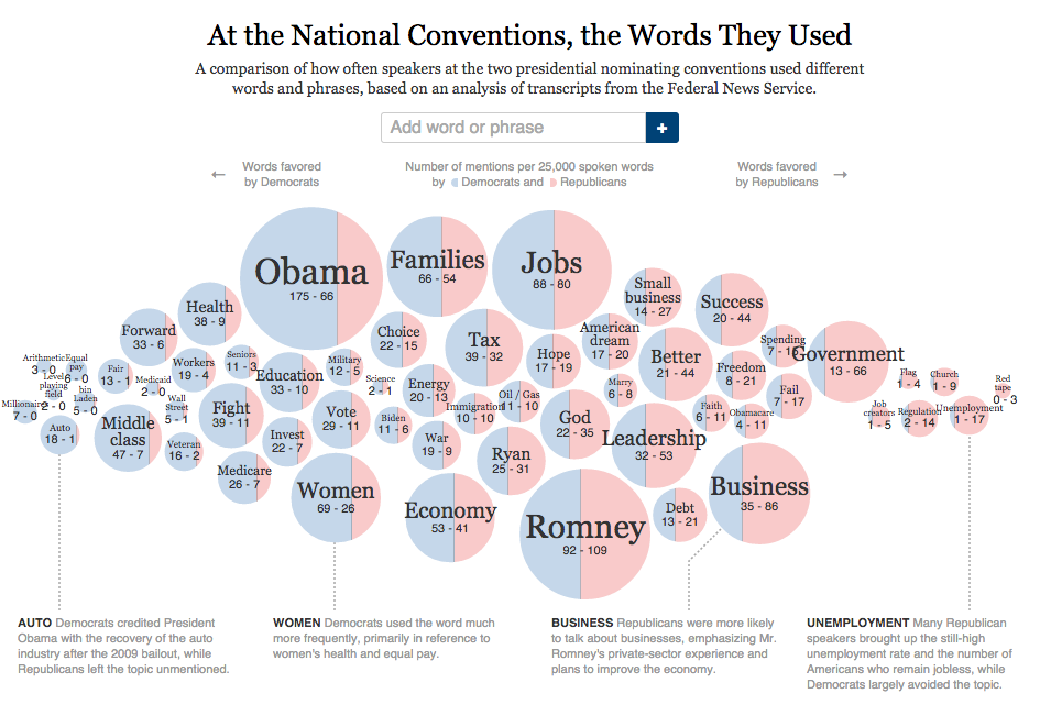 Source: The New York Times, 2012 (graphic by Mike Bostock, Shan Carter and Matthew Ericson)