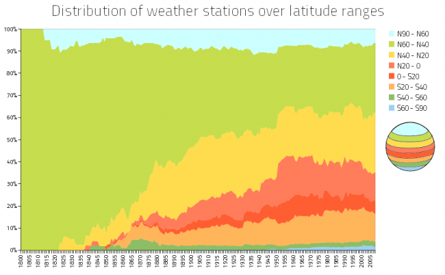 Figure 2: Distribution of weather stations over latitude ranges